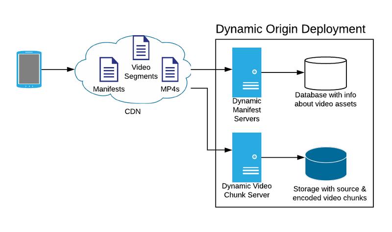 Diagram showing a dynamic origin deployment