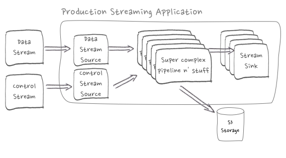 Production application with control stream