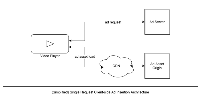 Simplified Single Request Client-side Ad Insertion Architecture