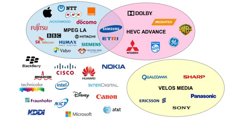 A Venn Diagram showing 3 major patent pools for HEVC, and many vendors outside of any pool.