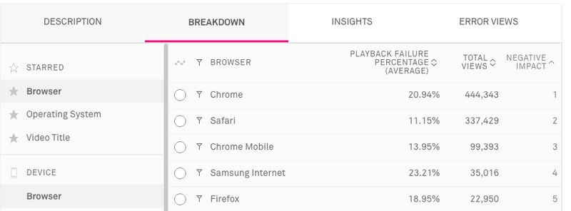 The Breakdown Tab displays a comprehensive report, with more flexibility to show how negative impact was calculated.