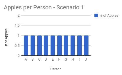 Scenario 1 Distribution