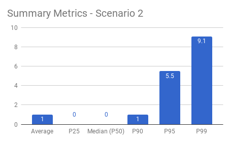 Scenario 2 Summary Metrics