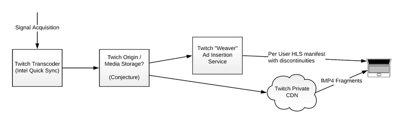 A block diagramming outlining a hypothetical architecture for Twitch