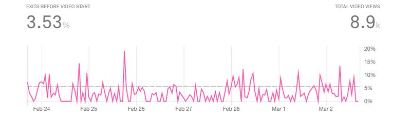 mux video abandonment metric