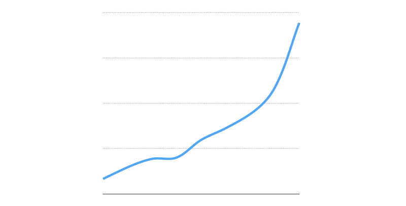 Mux revenue growth - January 2017 - March 2019