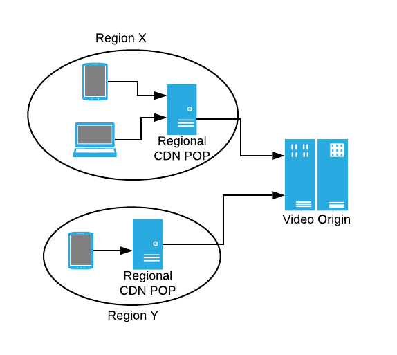 Diagram showing two regions with their own CDN POPs that access the Video Origin