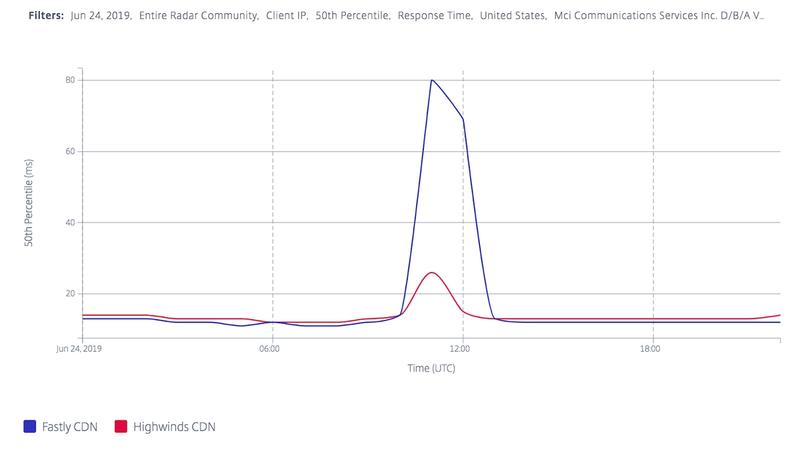 Citrix RTT Data for ASN 701