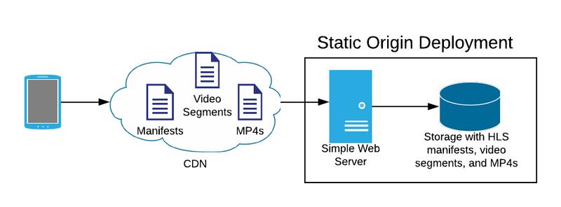 Diagram showing a static origin deployment