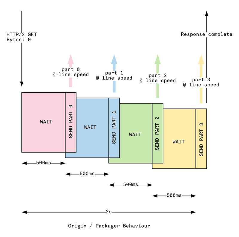 Illustration of open byte range behaviour in LL-HLS