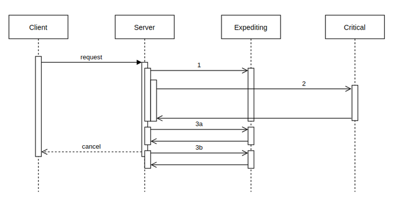 A sequence diagram with 2 parallel calls then 2 more calls quickly.
