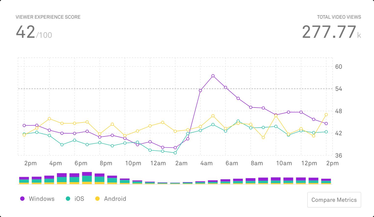 TMG Mux Data Graph
