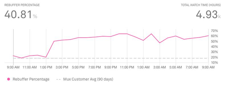 Rebuffering Percentage metric Mux