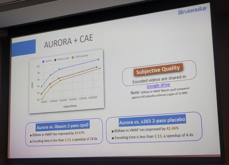 A slide showing the relative performance of Aurora and X265, and LibAOM