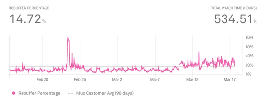Recover from Rebuffering: Mux Metrics Explained
