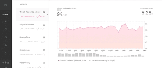 Changes to the Mux Viewer Experience Score