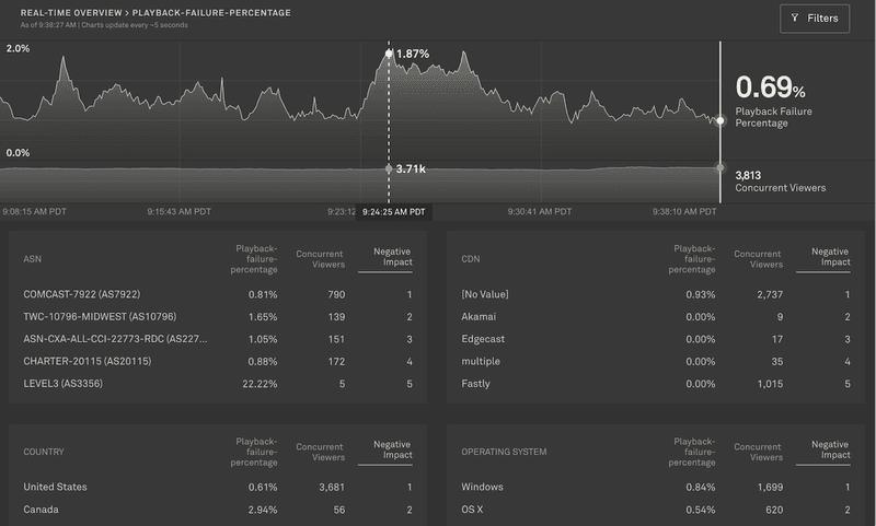 Observability dashboard image