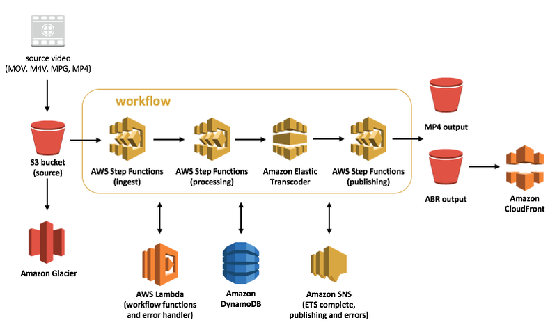 AWS streaming architecture