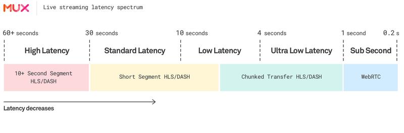 Live streaming latency spectrum