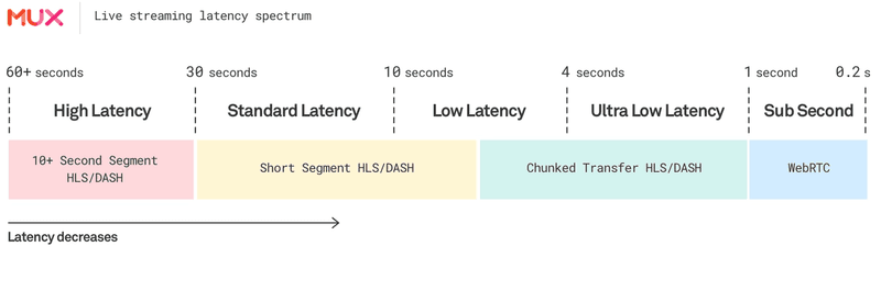 The Mux low latency live streaming spectrum - Mux 2019