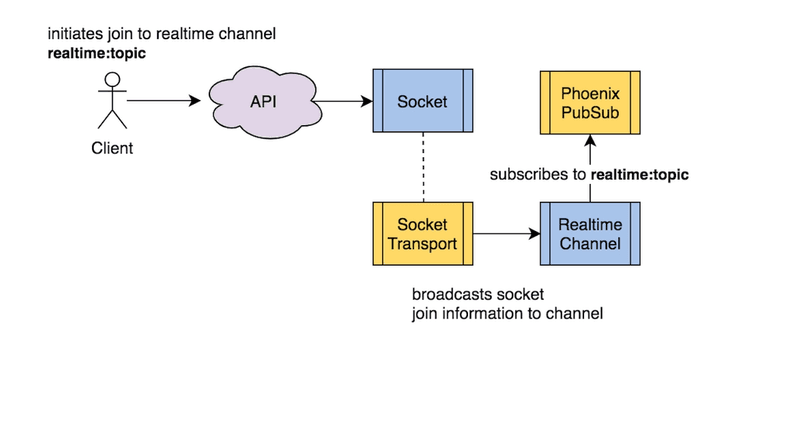 init with realtime topic