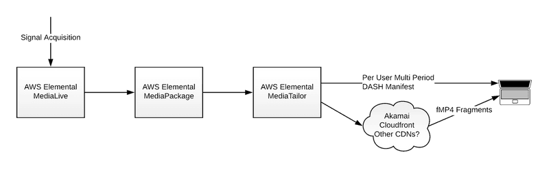 A block diagramming outlining a hypothetical architecture for Amazon Prime Video