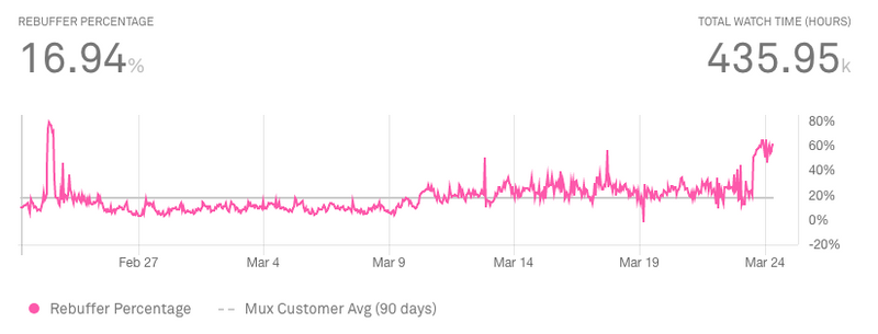 Rubuffering percentage metric Mux month view