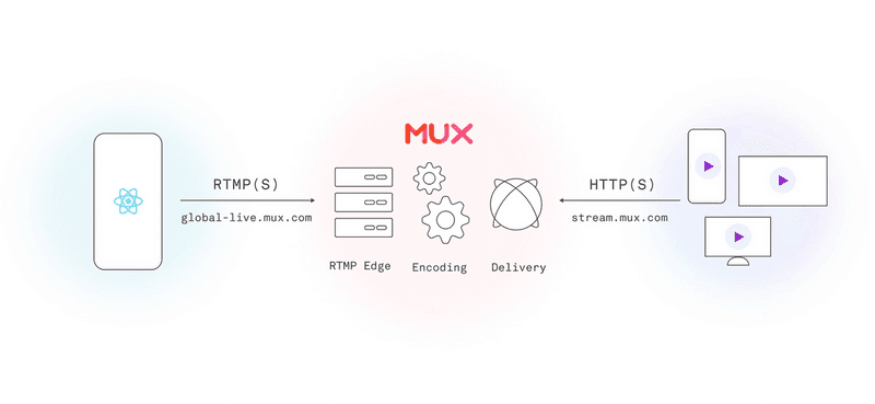 Live Streaming with Mux