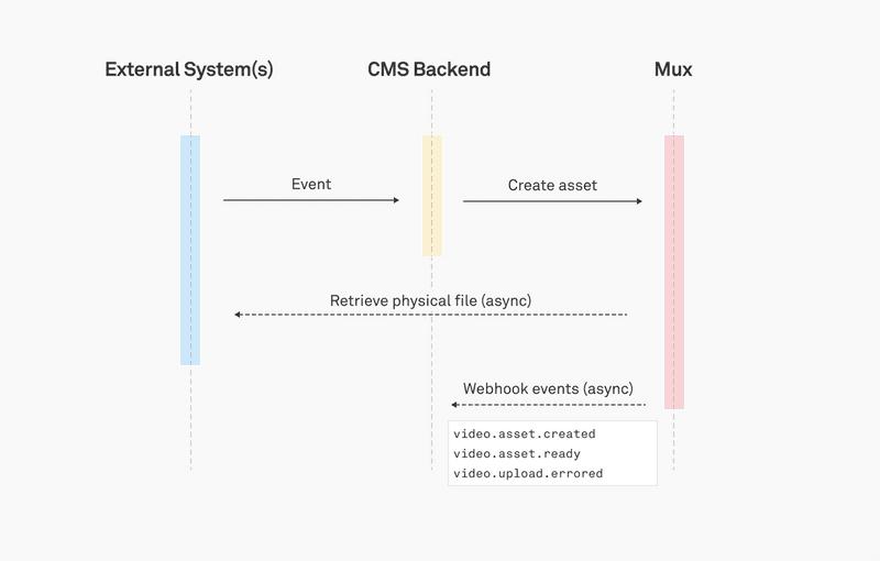Mux Upload - Pull-based Inputs