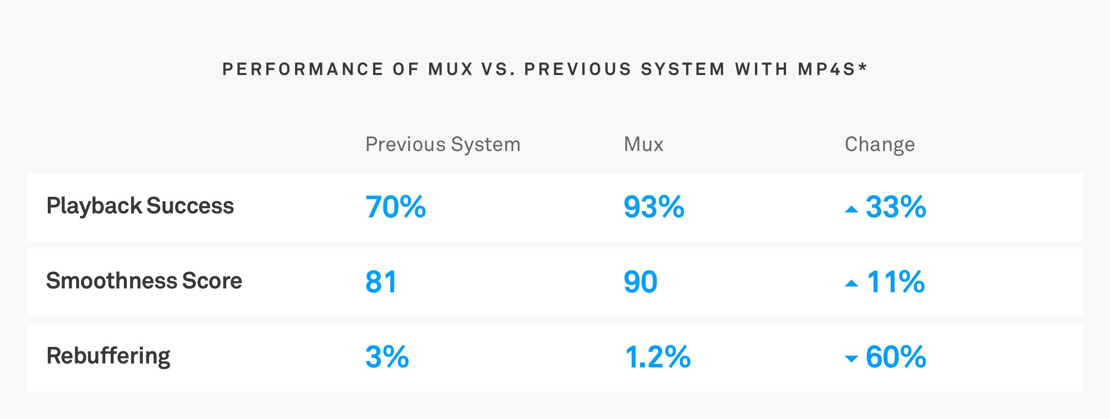 Mux vs. Old platform