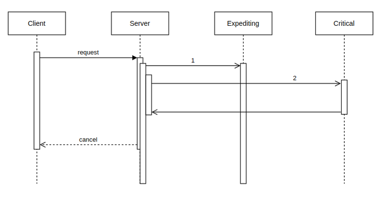 A sequence diagram with 2 parallel calls and one that takes too long.