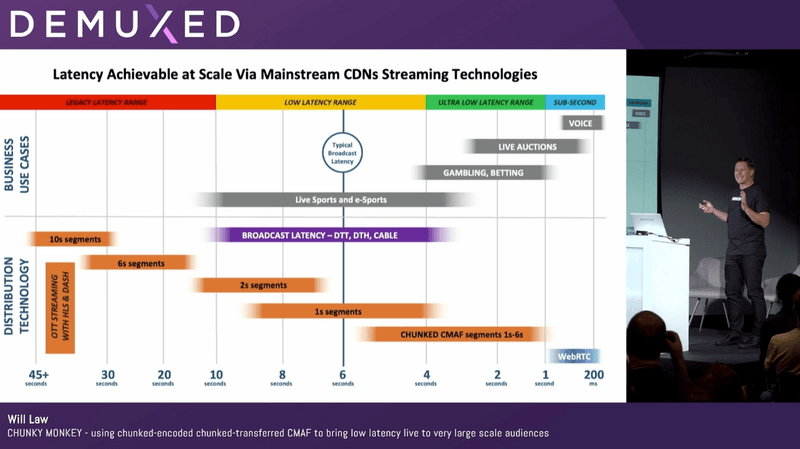 A diagram showing various ranges and definitions for low latency streaming