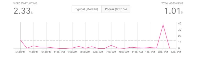 mux video startup time metric