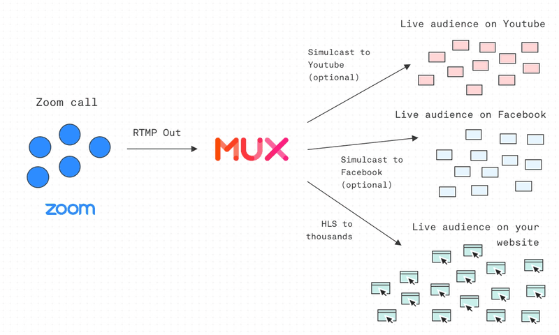 online conference Mux simulcast diagram