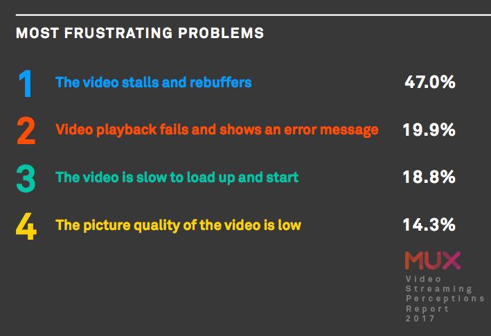 Graph - frustrating