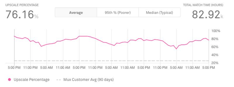 mux upscale percentage metric