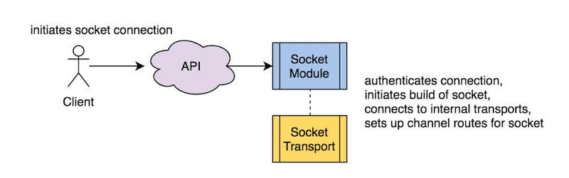 init socket connection