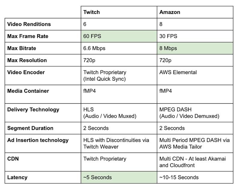 Twitch vs Amazon comparison