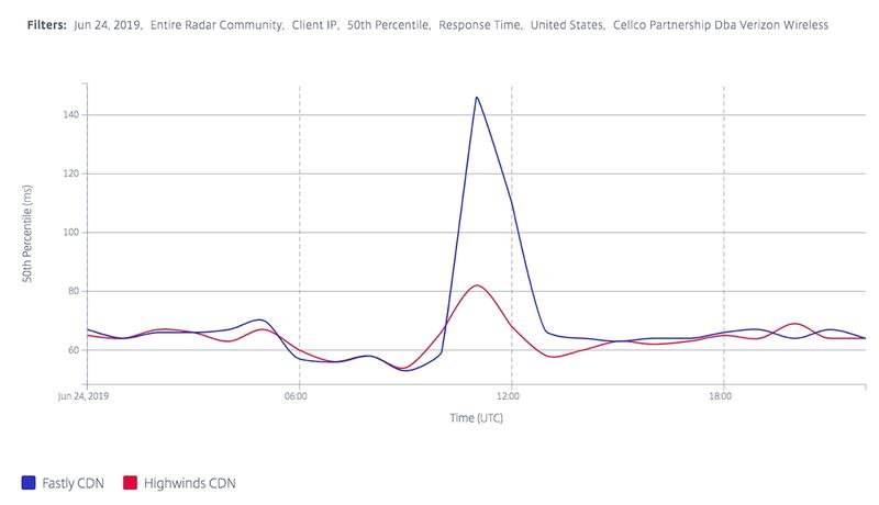 Citrix RTT Data for ASN 22394