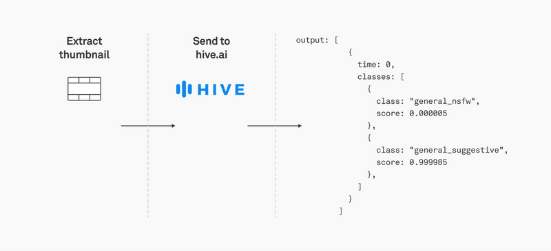Hive API flow