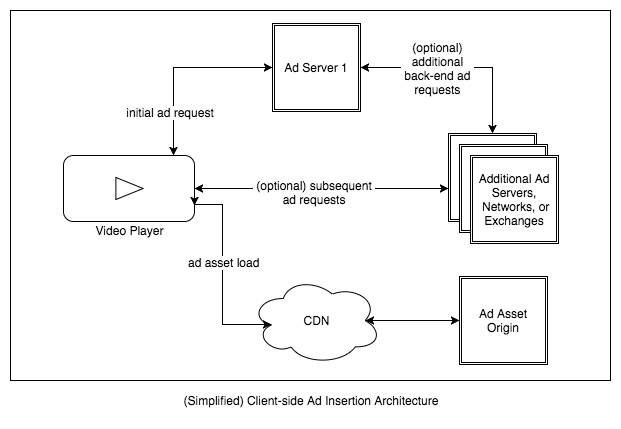 Simplified Client Side Ad Insertion Architecture