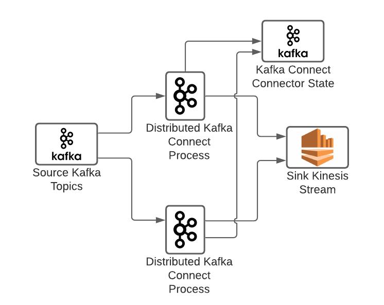 Distributed Kafka Connect Setup