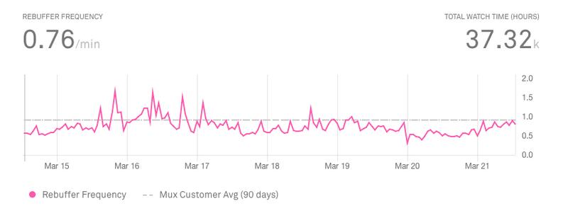 buffering frequency metric Mux