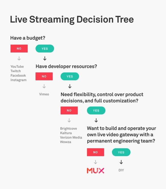 Live streaming decision tree