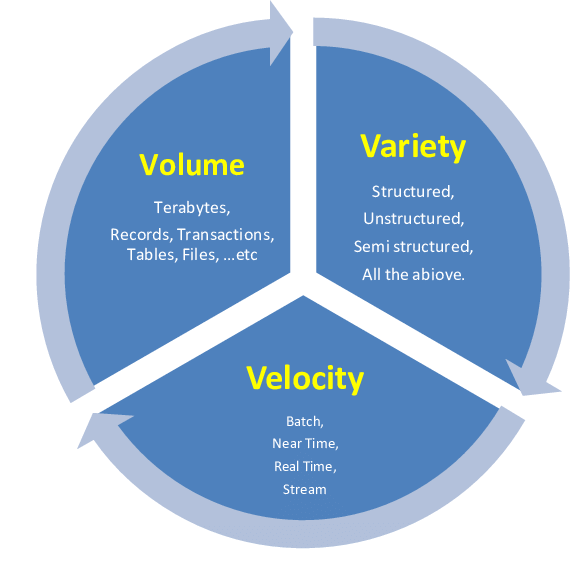 Big-Data-Definition-3-Vs.png