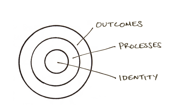 Three Layers of Behavior Change