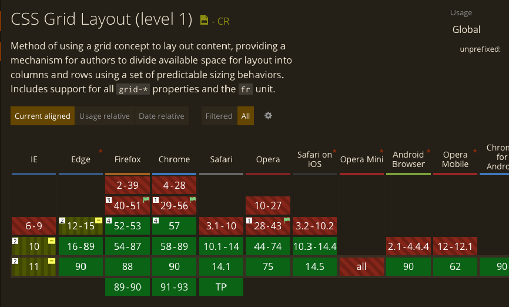 css grid support table showcasing good support
