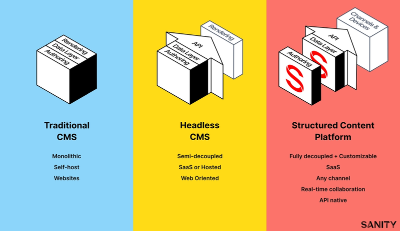 Illustration: The basic architectural differences between traditional, and headless content management systems, and Sanity.io.