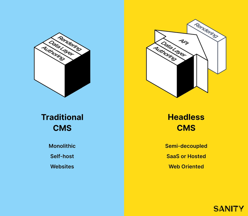 Architectural diagram of traditional CMS vs headless cms.