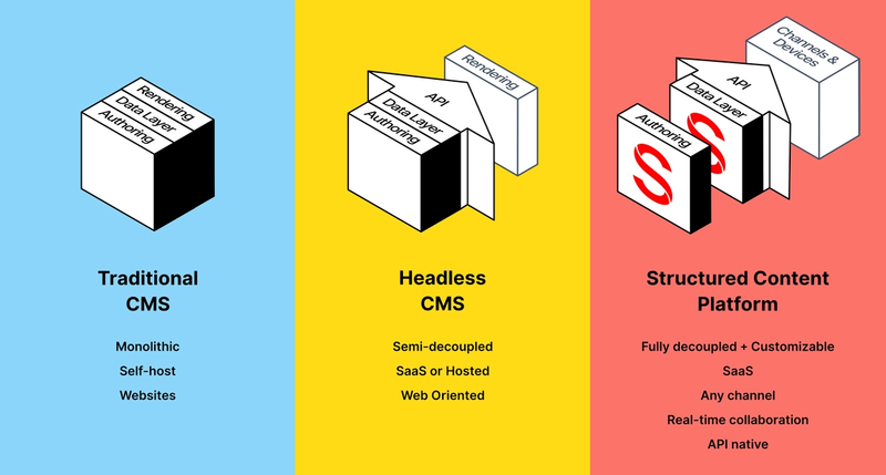 Architectural diagram: Traditional CMS VS Headless VS Sanity